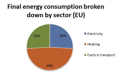 Energy By Sector EU