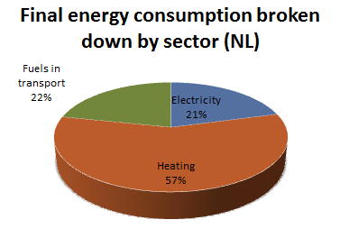 Energy By Sector NL