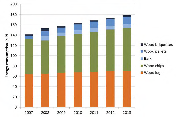 Market development of different biomass fuel types from 2007 to 2013 in Austria