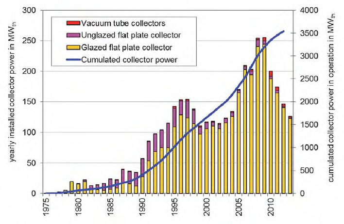 Market development of solar thermal collectors in Austria
