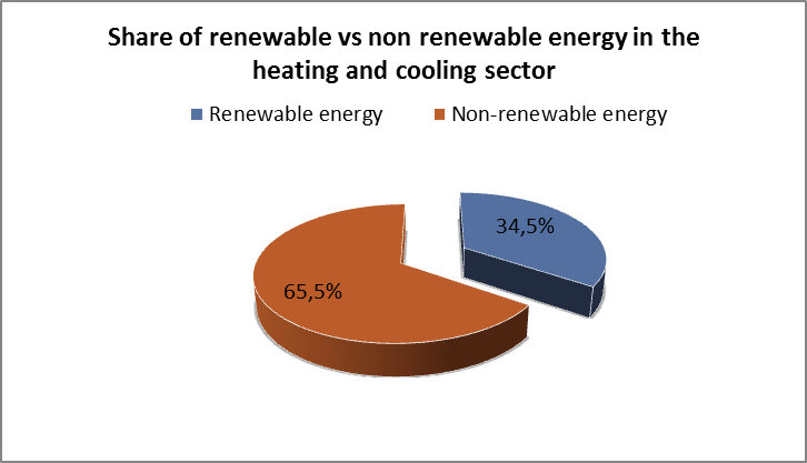 Share of renewable vs non renewable energy in the heating and cooling sector PT