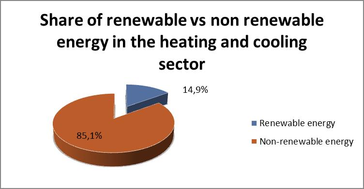 Share of renewable vs non renewable energy in the heating and cooling sector