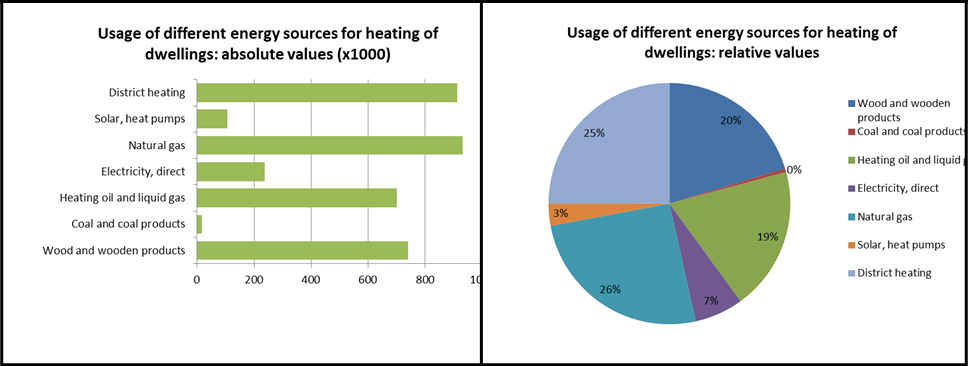 Structure of energy sources for space heating in Austria in 2011 2012