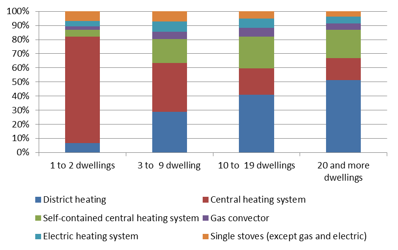 Structure of heating systems in Austrian dwellings